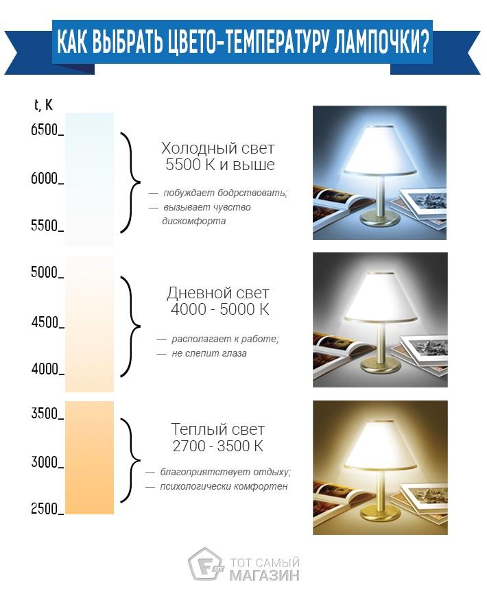 Как выбрать Светодиодные лампы