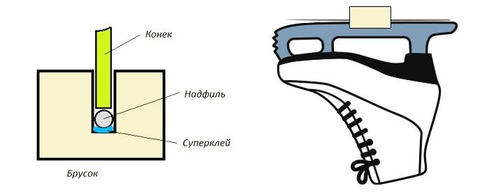 Чем можно заточить коньки в домашних условиях видео - Vento-divino.ru